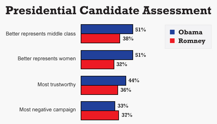 """Questions:<br />""""Which candidate do you think will do a better job representing the middle class?""""<br />""""Which candidate do you think will do a better job representing women?""""<br />""""Which candidate is the most trustworthy?""""<br />""""In your view, which candidate is running the most negative campaign … Mitt Romney or Barack Obama?""""<br />Source: The University of Connecticut/Hartford Courant survey of 1,186 likely voters, Sept. 11-Sept. 18, 2012."""
