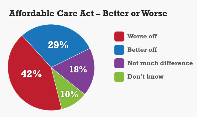 Is The Country Better/Worse Off Under the Affordable Care Act? Source: The UConn Poll survey of 1,015 randomly selected adults, Sept. 13 to Sept. 19, 2013.