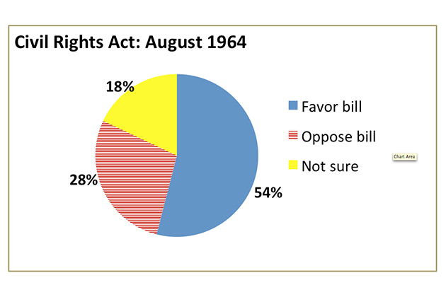 """Source: Harris Survey August 1964: """"Looking back on it now, would you say that you approve or disapprove of the civil rights bill that was passed by Congress last month?"""""""