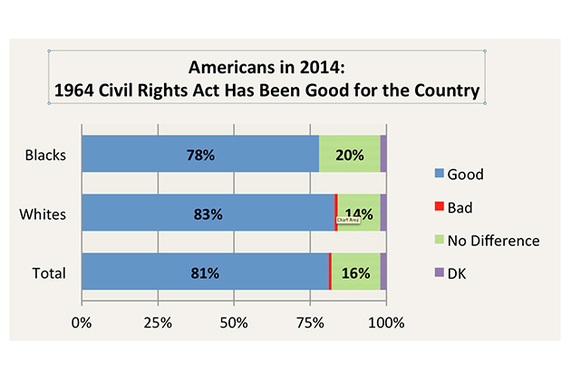 """civil-rightsSource: CBS News Poll March 2014: """"Overall, do you think passage of the Civil Rights Act in 1964 was mostly good for the country, or mostly bad for the country, or don't you think it made much difference?"""