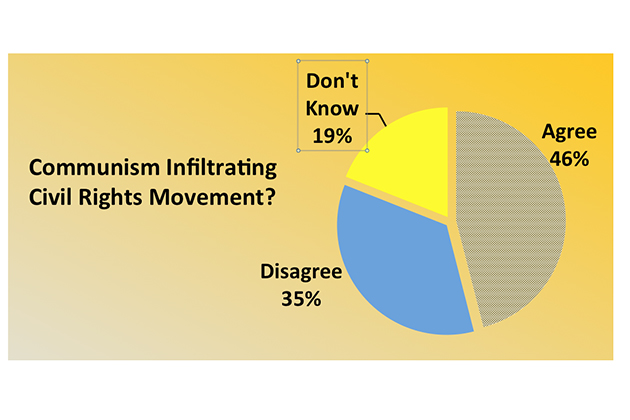 """Source: Institute for International Social Research and the Gallup Organization, Hopes and Fears September 1964: """"Most of the organizations pushing for civil rights have been infiltrated by the communists and are now dominated by communist trouble-makers. Do you agree with the statement or not?"""""""