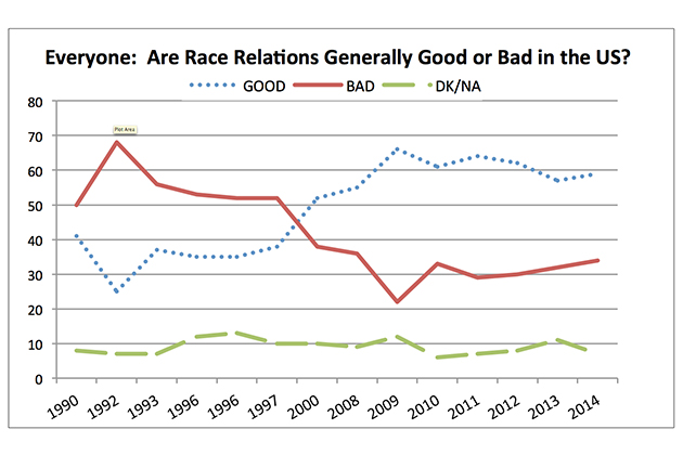 """everyoneSource: CBS News/New York Times, May 1990-March 2014: """"Do you think race relations in the United States are generally good or generally bad?"""""""