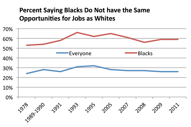 """Source: Gallup Organization, 1978-2011: """"In general, do you think blacks have as good a chance as white people in your community to get any kind of job for which they are qualified, or don't you think they have as good a chance?"""""""