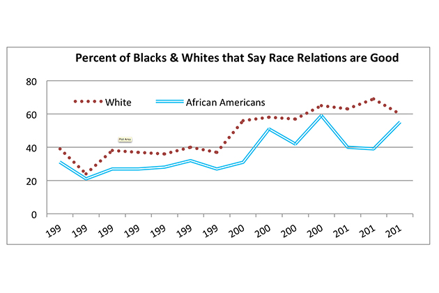 """Source: CBS News/New York Times, May 1990-March 2014: """"Do you think race relations in the United States are generally good or generally bad?"""""""