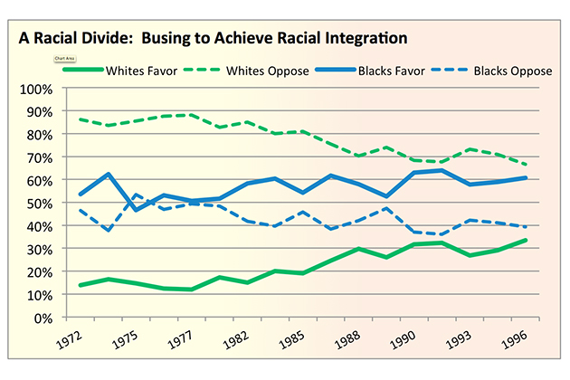 """Source: National Opinion Research Center, General Social Survey 1972-1996: """"In general, do you favor or oppose the busing of Negro and white school children from one school district to another?"""""""