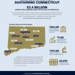 Economic Impact: Sustaining Connecticut