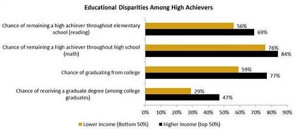 Figure 1, Educational Disparities Among High Achievers, from the report 'Equal Talents, Unequal Opportunities: A Report Card on State Support for Academically Talented Low-Income Students.'