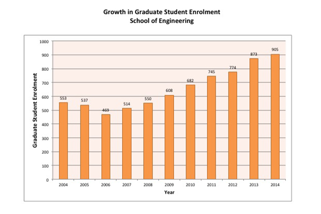 Graph showing growth in graduate student enrollment, School of Engineering.