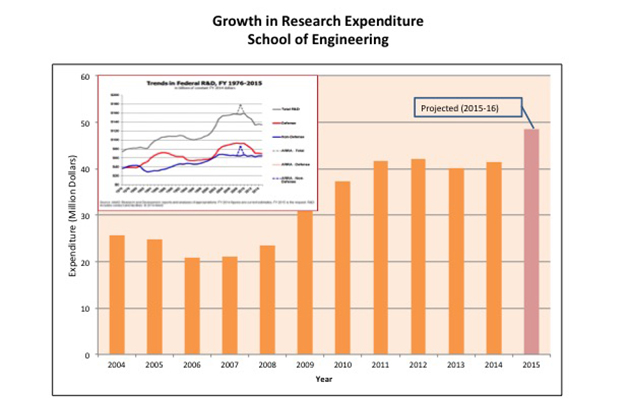 Graph showing growth in research expenditure, School of Engineering.